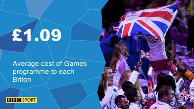 Average cost of Games to each Briton