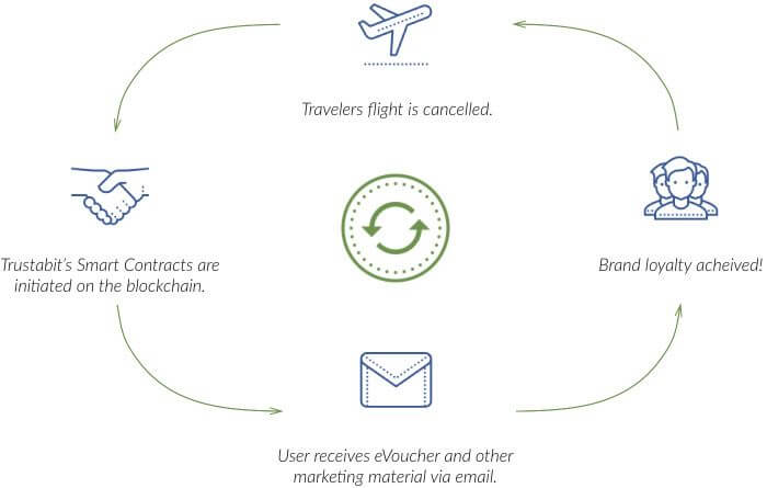 blockchain diagram how it works