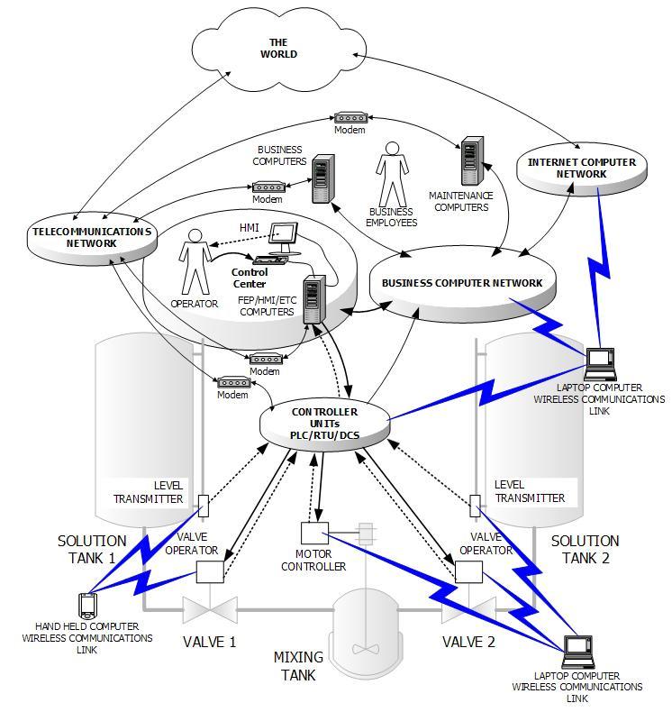 block diagram components