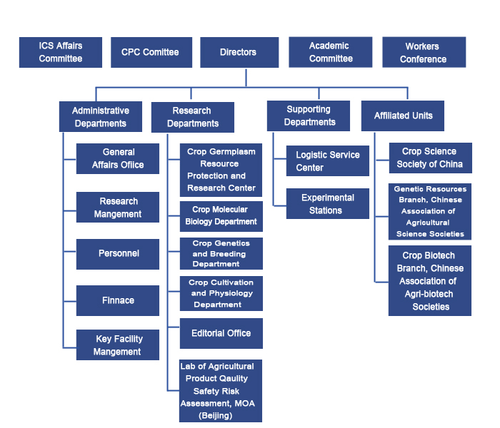 Organizational Chart_Institute of Crop Science Chinese Academy of - Ics Organizational Chart