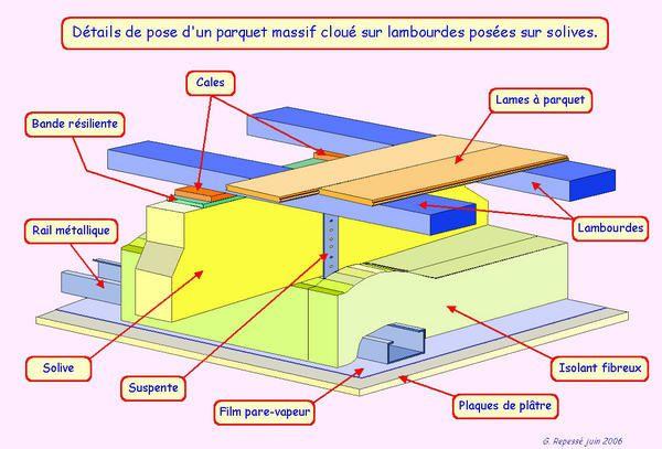 Le parquet - Partie II Le parquet cloué - BOIS SANS MODERATION, le - Epaisseur Lambourde Terrasse Bois