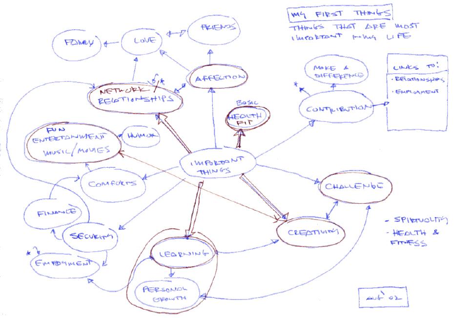 Pave Your Life Roadmap Idea Sandbox