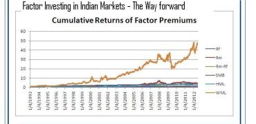 Regime Switching and Factor Investing in India