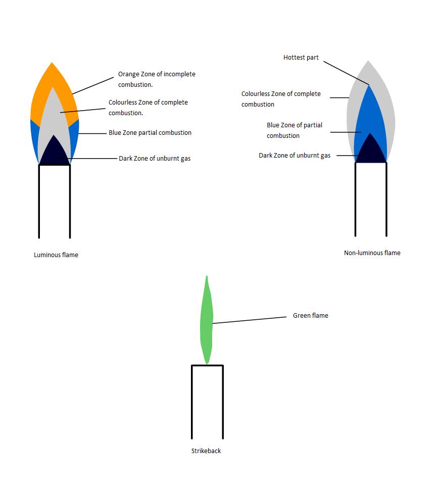 wire gauze diagram