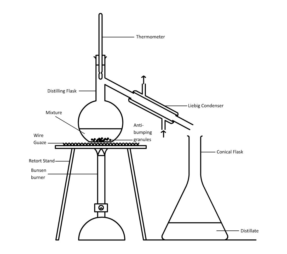 simple distillation diagram