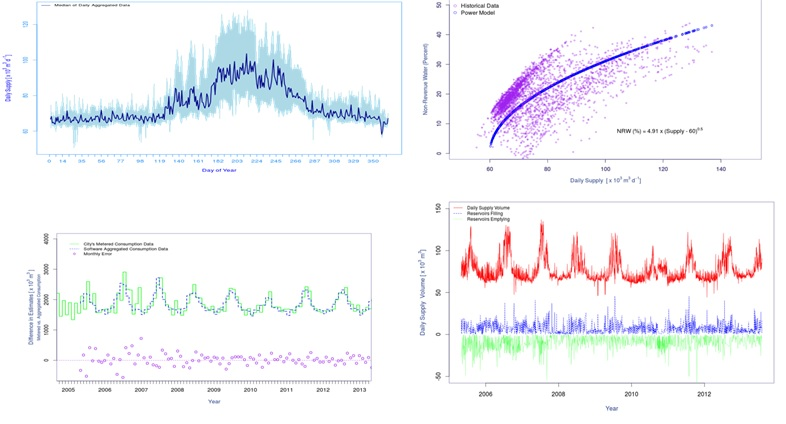 Advanced Analytics and Trend Analysis of Water Consumption and