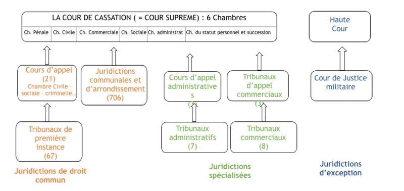 L\u0027organisation juridictionnelle du Maroc - IEDJA - Chambre De Commerce Francaise Maroc