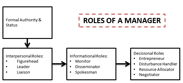 roles of mangers and individuals Ethics-laden tasks because every managerial decision affects either people or  the  the ethical role of managers is broadened beyond fiduciary responsibility.