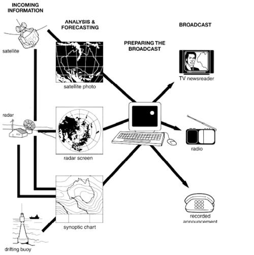 diagram example ielts