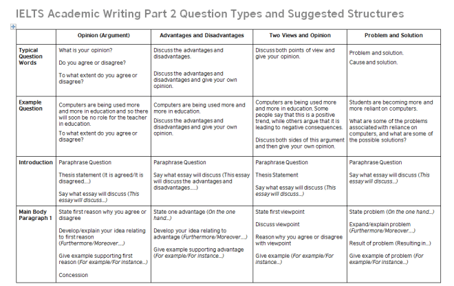 Different types of essay structure