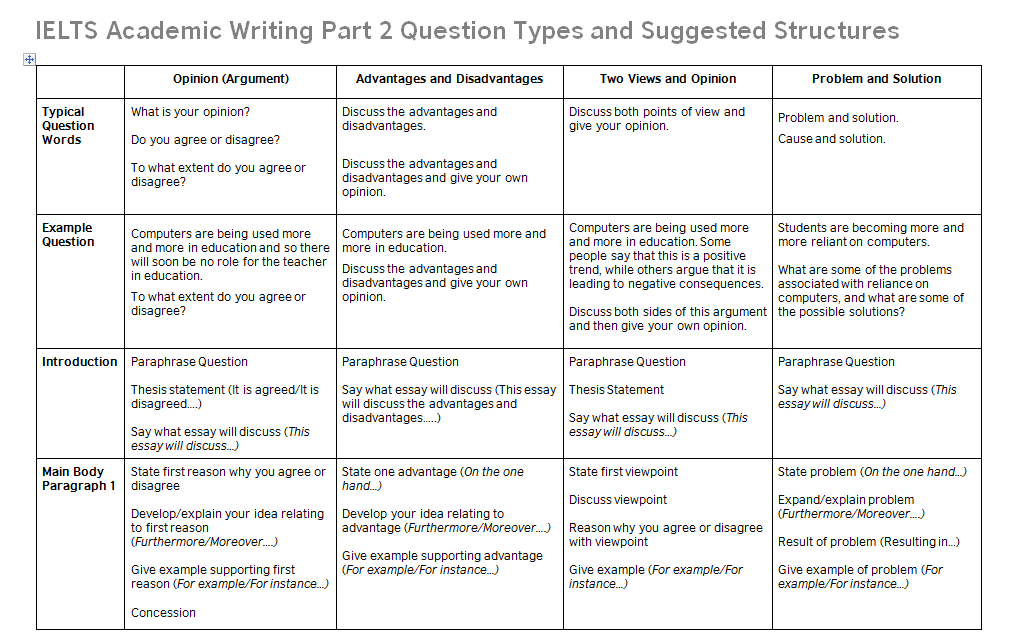 essay rubric fifth grade