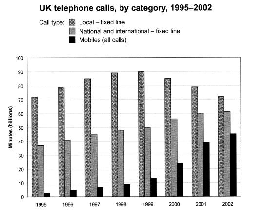 IELTS writing task 1 bar chart UK telephone calls