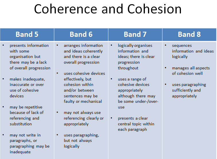 What's The Difference Between Band 5 and 8 in IELTS Writing Task 2? Band Scores Explained.