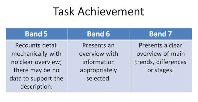 IELTS Task 1 overview