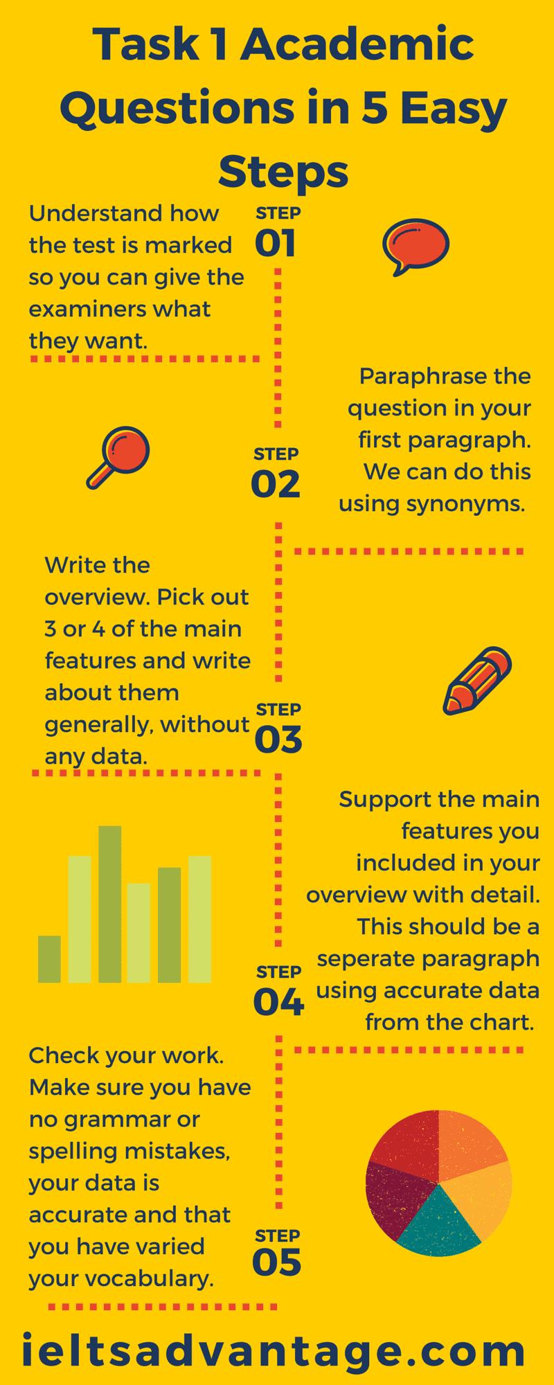 IELTS Academic writing Task 1 Infogram