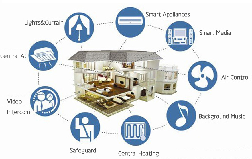 Home Smart Systems Smart Home Smart Office Systems