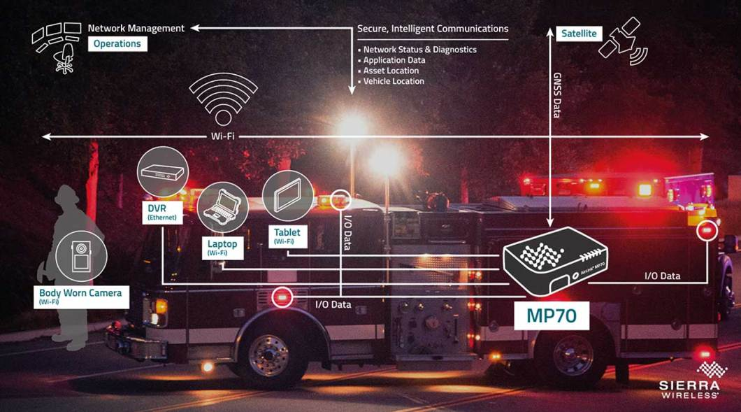 In-vehicle routers such as Sierra Wireless's MP70 provide secure, intelligent communications for mission critical applications, by creating a high performance vehicle area network in and around the fire truck.