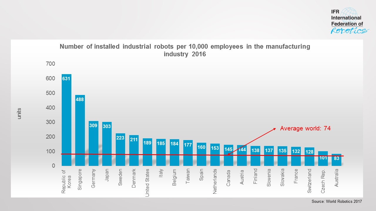 Global Player Liste Robot Density Rises Globally International Federation Of Robotics