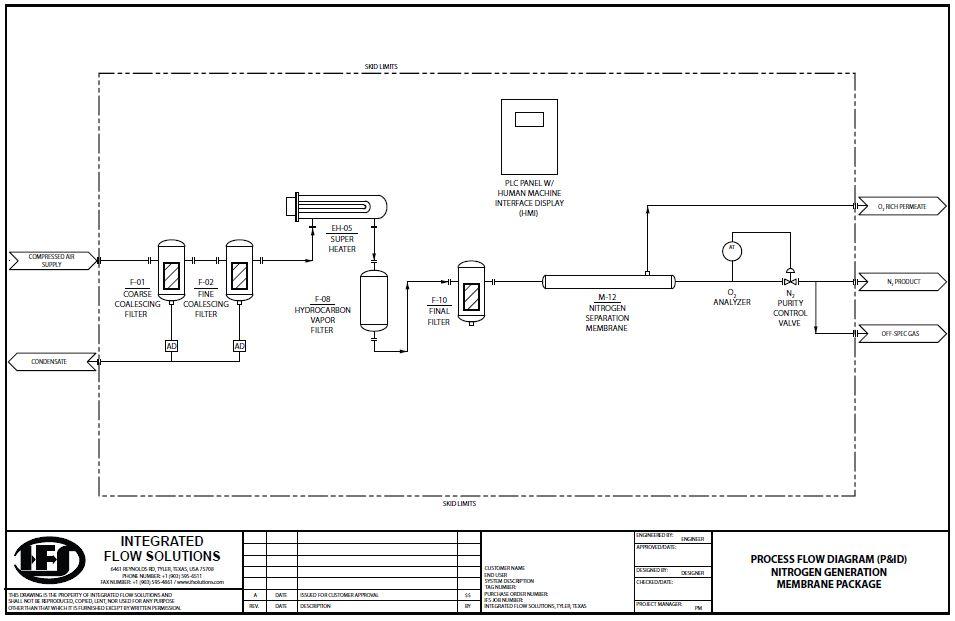 Process-Flow-Diagram-PID-Nitrogen-Generation-Membrane-Package
