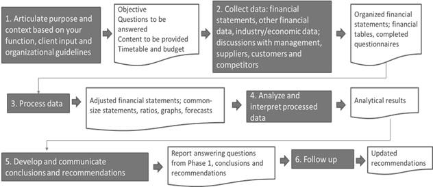 4 Financial Statement Analysis Framework IFT World