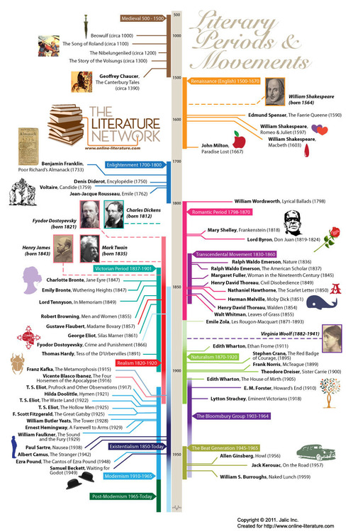 Literary Periods and Movements \u2013 2¢ Worth