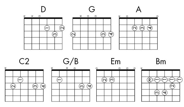 how to read a chord diagram guitar alliance