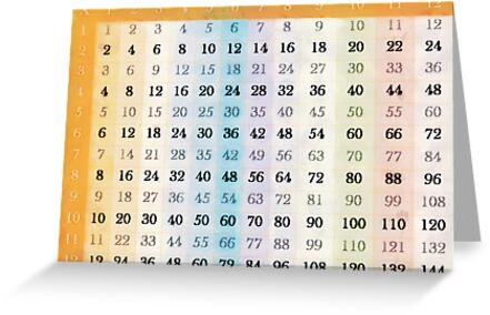 1 to 12 Times Tables Chart\