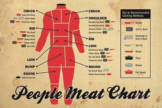\u2018People meat chart\u2019 Poster by sumners