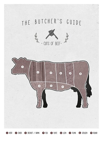 Butcher\u0027s chart Beef\
