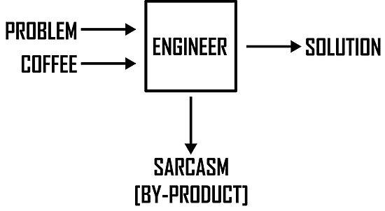 engineering diagram funny