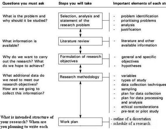Sample Of Time Frame In Research Proposal Amtframeorg