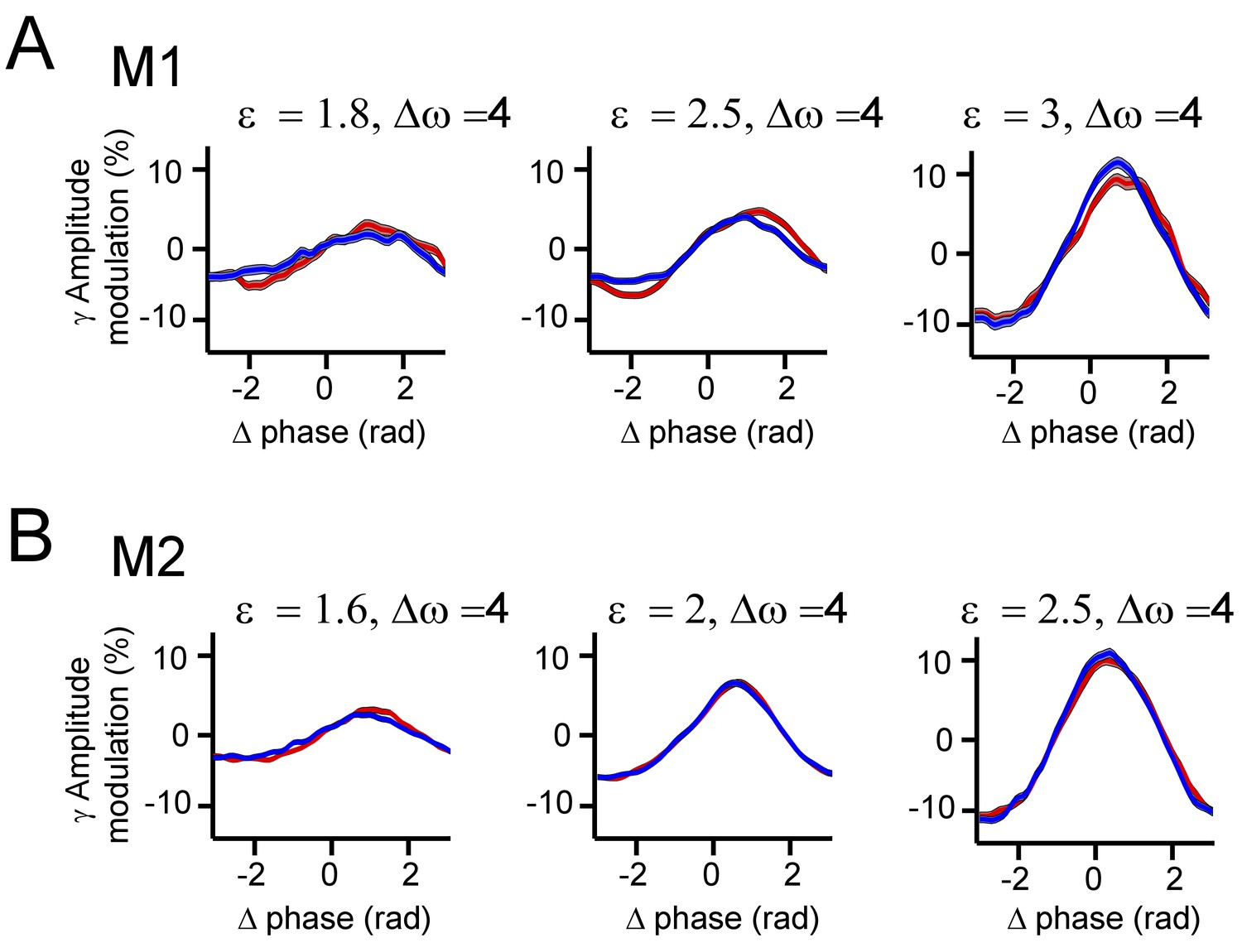 Gamma Split A Quantitative Theory Of Gamma Synchronization In Macaque V1 Elife