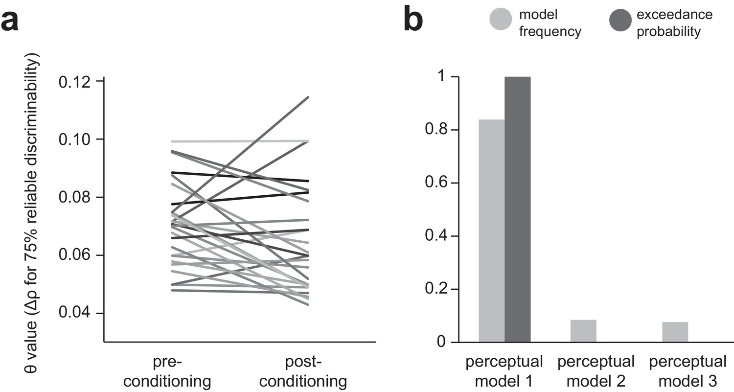 Bad Set Of Key/value Pairs For Associative Array Value Generalization In Human Avoidance Learning Elife
