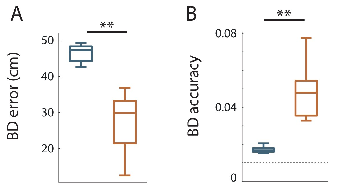 Dynamic control of hippocampal spatial coding resolution by local