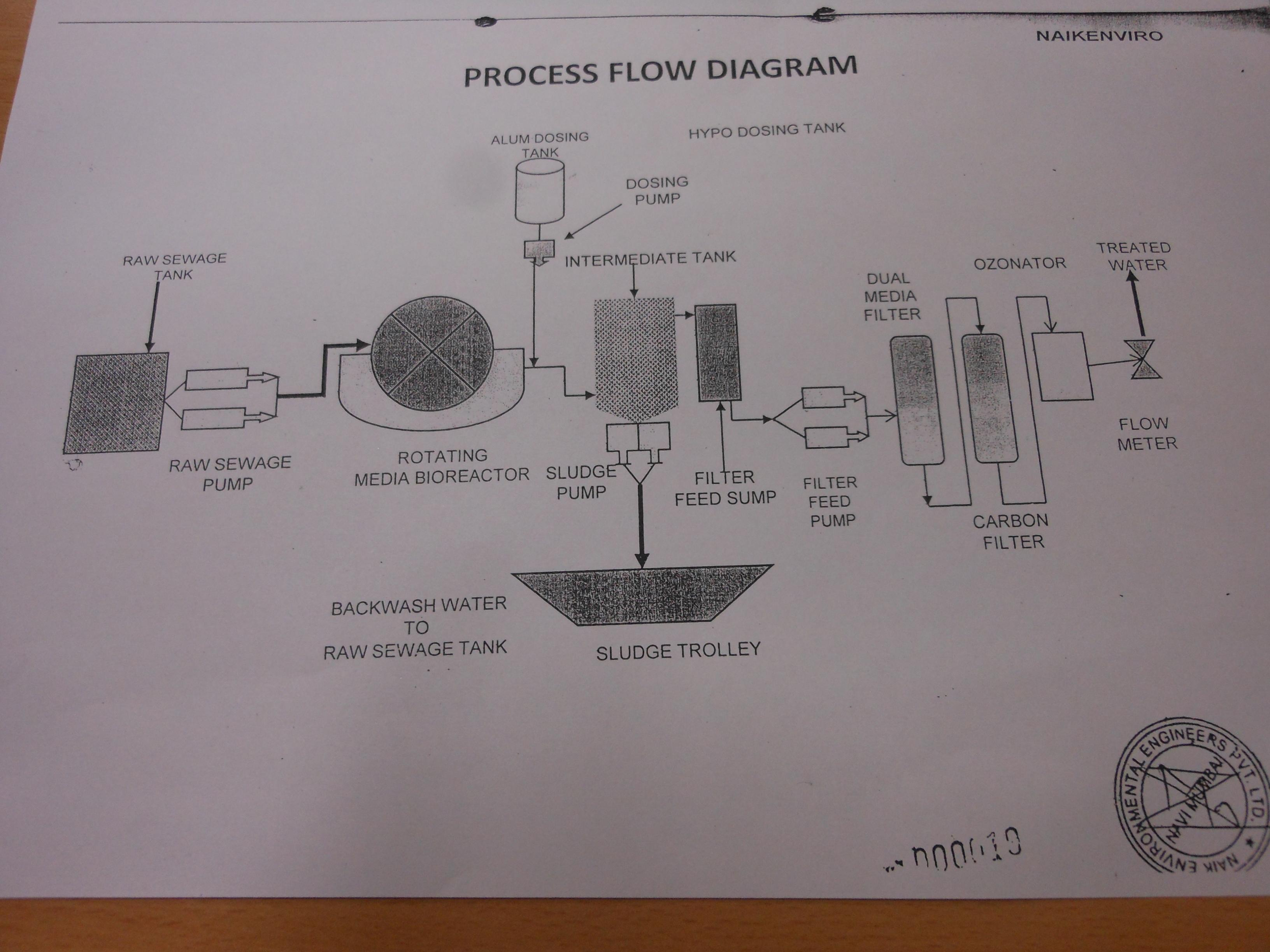 Hot Air Oven Diagram Fig 2 Process Flow Diagram Of Stp