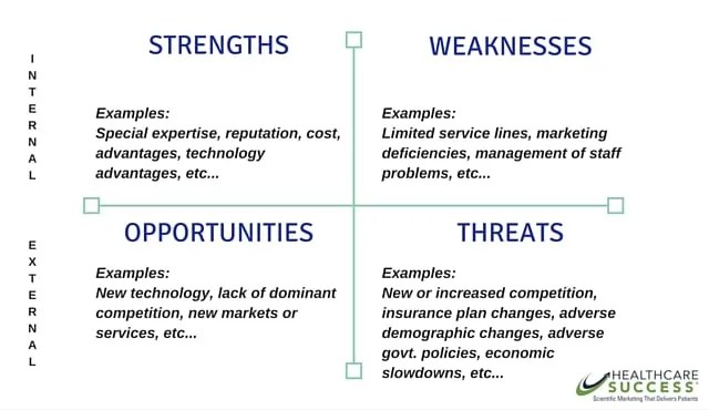 Health Care SWOT Analysis, Medical Strategic Planning, Healthcare