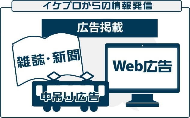 広告掲載:雑誌や新聞、電車やバスの中吊り広告、Web広告などへ広告を掲載し、もっと理容のサービスに関心をもっていただくきっかけを作ります。