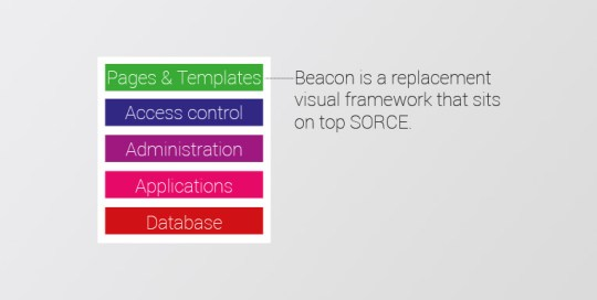 Beacon visual framework