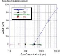 CO2 gas concentration against delta EMF