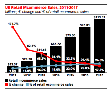 US-mcommerce-sales