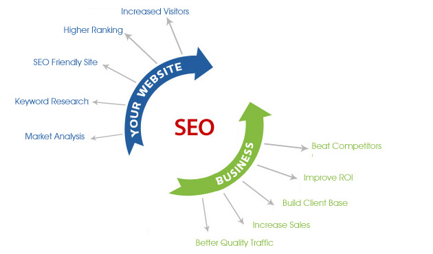 SEO Marketing Benefits