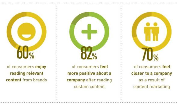 Content Marketing Facts