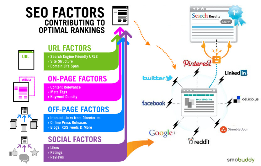 Retail Marketing Factors