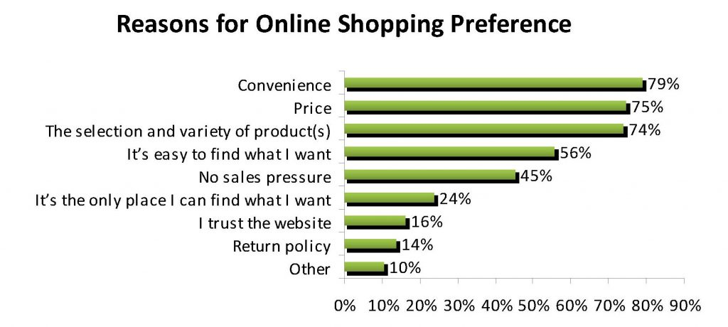 Reasons For Shopping Online