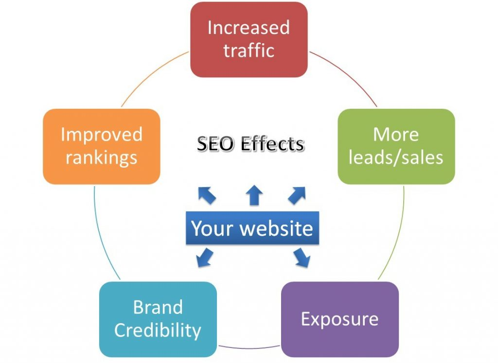 Retail SEO Benefits