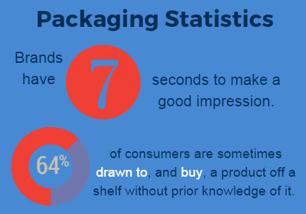 packaging-fact