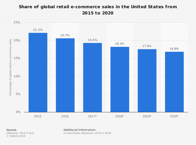 ecommerce-sales-facts