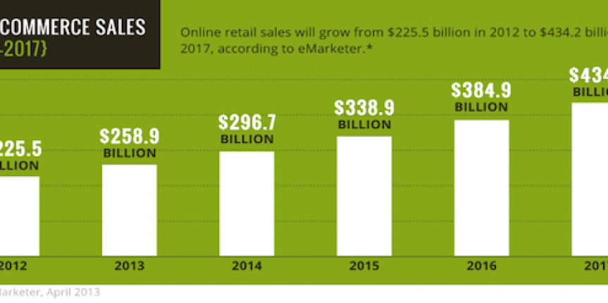 5 Strategies To Grow E-commerce Sales Online