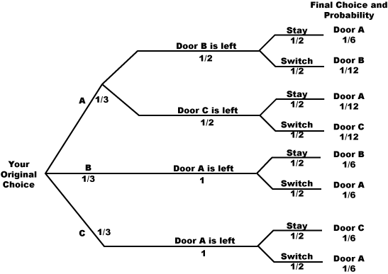 tabulate diagram