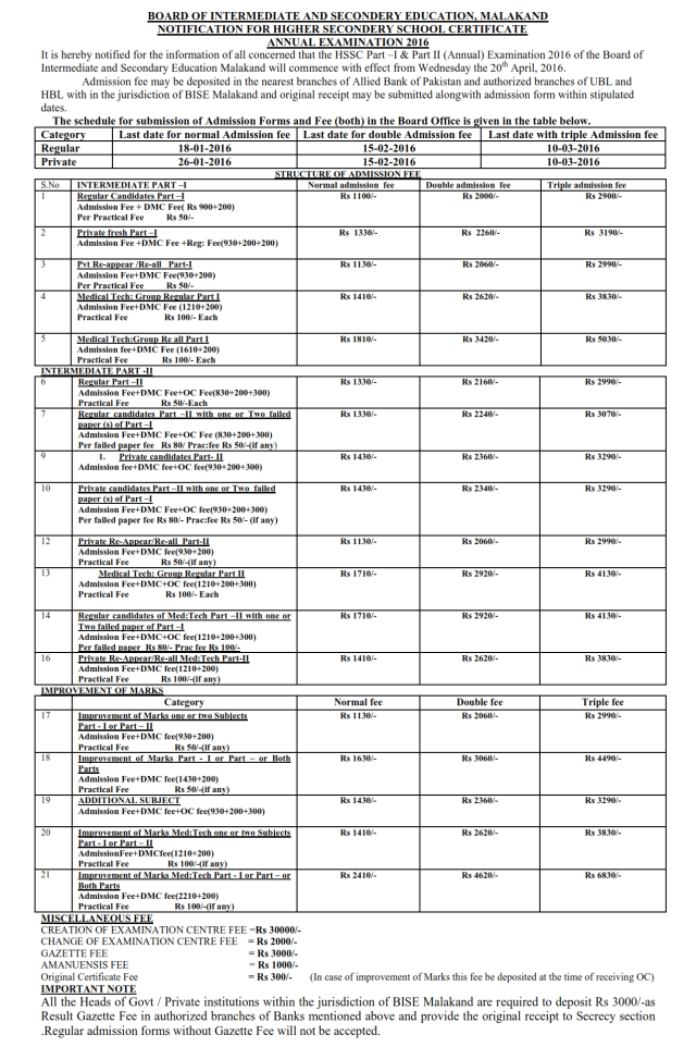 BISE Malakand Board Inter Form Submission Schedule 2016, Fee Detail
